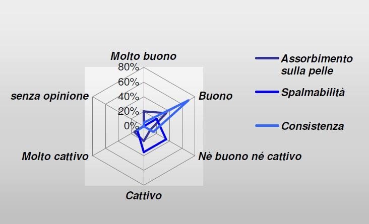 Rughe - Caratteristiche del prodotto